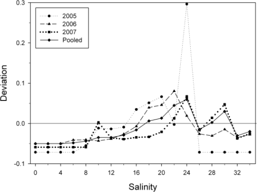 Salinity electivity of Pristis pectinata in the Caloosahatchee River estuary revealing a preference for salinities from 18 to at least 24 psu.Sample sizes above 24 psu were small, limiting the ability to make conclusions.