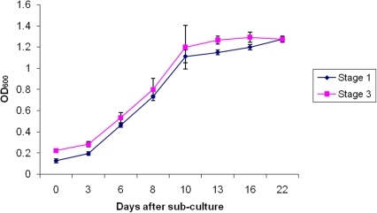Growth curve analysis of suspension cells derived from berry explants.Shown are growth curves recorded for stage I (from green berries) and III (from ripe berries) suspension cultures that were monitored over a 21 day period. Samples for proteomic evaluation were taken at 7 (log phase) and 14 days (early stationary phase) after sub-culture.