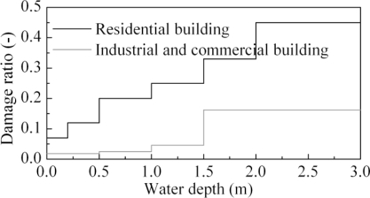 Depth-damage curves of residential, industrial and commercial buildings.