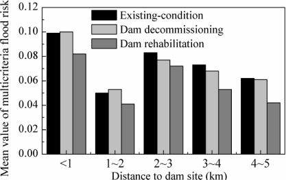 Comparison of multicriteria flood-risk averaged over different distances to the dam site among three scenarios.