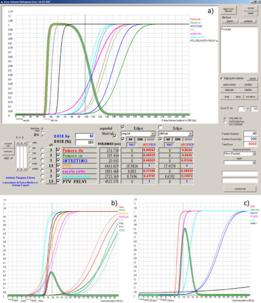 Radiobiological curves (TCP, NTCP and P+) for Sequential and SIB Technique in a) prostate, b) Head & Neck and c) Lung cases.