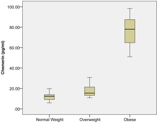 Box-Plot of Circulating Chemerin Levels.Elevated levels of chemerin were observed in obese males compared to normal weight and overweight subjects.
