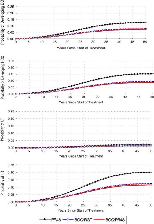 Cumulative risk of developing HCV liver-related complications, by SPRINT-2 Treatment Strategy, over time. DC – decompensated cirrhosis; HCC – hepatocellular carcinoma; LT – liver transplantation; LD – liver-related death; PR48 – peginterferon-ribavirin regimen for 48 weeks; BOC/RGT – peginterferon-ribavirin and boceprevir for 24 weeks, and those with a detectable hepatitis C virus (HCV) RNA level between weeks 8 and 24 received peginterferon–ribavirin from week 28 to week 48; BOC/PR48 –peginterferon–ribavirin for 48 weeks and boceprevir for 44 weeks.