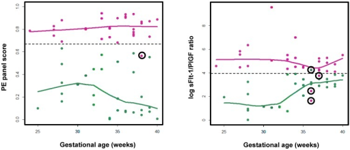 Diagnosis of PE from control with serum biomarkers.Left panel: estimated PE scores were computed from the PE serum peptide panel PAM model as a function of the gestational weeks; right panel: the log sFlt-1/PIGF serum concentration ratio was plotted as a function of the gestational weeks. Red indicates known PE cases; green indicates known healthy pregnancy controls. For either PE or control sample category, a loess curve was fitted to represent the overall trend of biomarker scoring as a function of gestational age.