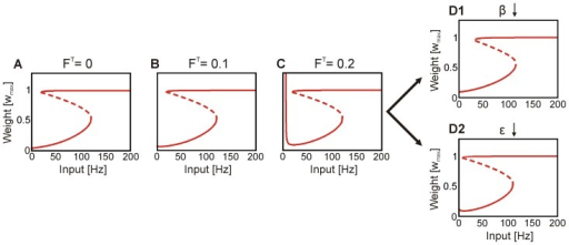 Robustness of bifurcation structure.(A) : The  vs.  function of the fixed points of the system as already shown in Figure 3 A. For simplicity we show here only the curve without indicating the different storage domains. (B) : Changing, for instance, the desired firing rate parameter of the synaptic scaling term does not induce significant changes in the  vs.  function. The overall circuit dynamics are the same as shown in Figure 1 (see Figure S3 in Text S1). This holds for negative  values (not shown), too. (C) : Only a dramatically different  value induces changes in system's dynamic. Here, a pole emerges for small input intensities. To avoid this pole and maintain the desired dynamic the background input could be increased () to keep the system on the right side of the pole. Alternatively, other parameters could be adapted. For instance, (D1) the steepness of the neuronal output function () or (D2) the inflexion point () have to be decreased.
