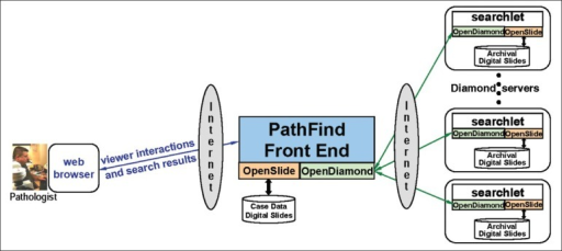 How OpenSlide is used by PathFind