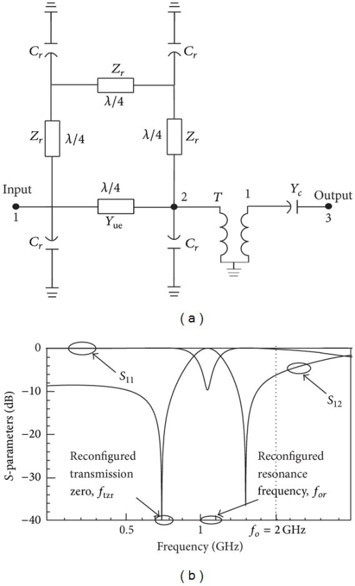 (a) Equivalent circuit diagram of a reconfigurable ring resonator and (b) reconfigured frequency response.
