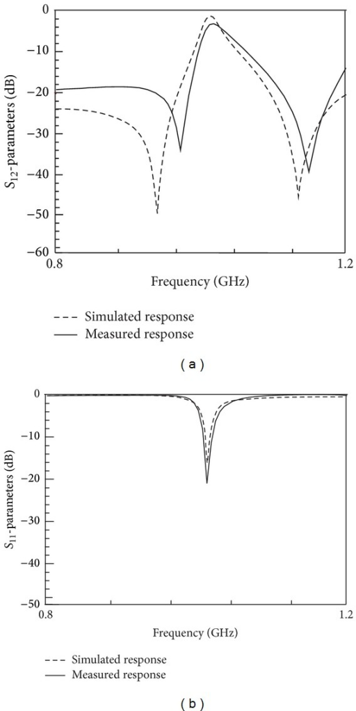 Final responses on microstrip for reconfigurable filter using four capacitors: (a) simulated and measured S11; (b) simulated and measured S12.