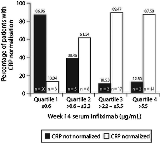 Association between percentage of patients with CRP normalisation and week 14 serum infliximab trough levels. CRP, C reactive protein.