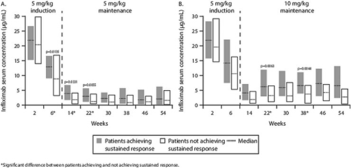 Median (IQR) serum infliximab trough levels in patients with and without sustained response to scheduled maintenance infliximab 5 and 10 mg/kg through 54 weeks. (A) Median values (IQR) in the 5 mg/kg maintenance arm are 12.9 (9.0–16.6), 4.0 (1.7–6.8) and 3.0 (1.1–5.6) in patients with sustained response and 8.8 (3.2–16.8), 1.9 (0.4–4.0) and 1.2 (0.5–3.8) in patients without sustained response at weeks 6, 14 and 22, respectively. (B) In the 10 mg/kg maintenance arm, these values are 6.2 (3.0–12.0) and 6.6 (3.9–11.1) in patients with sustained response and 3.3 (1.1–6.6) and 3.7 (0.6–6.7) in patients without sustained response at weeks 22 and 38, respectively.