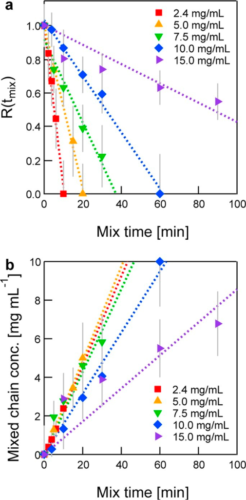 Quantification of chain exchange kinetics. (a) Extent of chainexchange R(tmix) as afunction of mix time at various polymer concentrations. (b) Concentrationof randomly mixed chains as a function of mix time, for which theslopes are equal to the zero-order rate constant. Error bars representthe propagated uncertainty in the normalized scattered intensity basedon the uncertainty in polymer concentration.