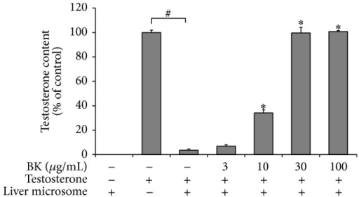 Quantification of inhibitory effect of BK on rat liver microsomal 5α-reductase activity. Testosterone was incubated at a final concentration of 3.5 μmol/L for 30 min in the presence or absence of rat liver microsomes (40 μg/mL) and the cofactors. Bokusoku (BK) was added to the reactions at 3, 10, 30, or 100 μg/mL before starting the reaction. Testosterone remaining was extracted with ethyl acetate after the incubation and quantified by HPLC technique. Data are shown as relative amounts of testosterone, which are a percentage of testosterone alone control reaction. N = 3.
