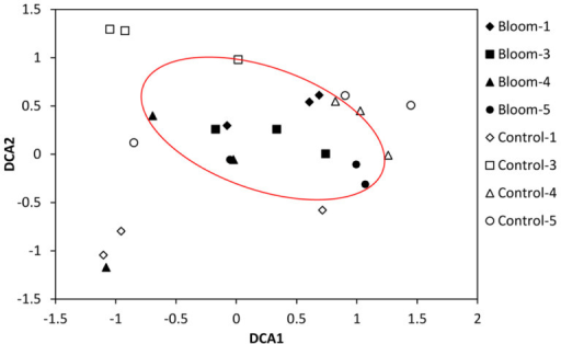 Detrended correspondence analysis (DCA) of the bacteria   Open-i