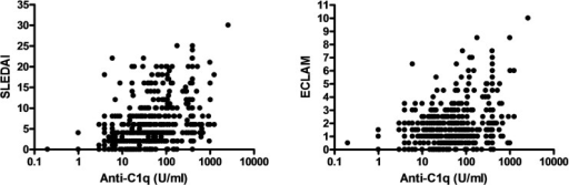 Correlation between Anti-C1q and disease activity indices for all patients and data points.SLEDAI: R = 0.43, p<0.0001 and ECLAM: R = 0.24, p<0.0001