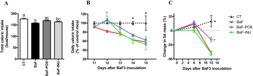 Caloric intake and fat mass evolution.Total caloric intake from the day of BaF inoculation to the necropsy (day 15) (A). Daily caloric intake per mice from day 11 to day 15 (B). Evolution of fat mass (C). Data with different superscript letters are significantly different.