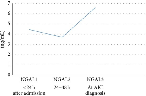 Urinary NGAL values at three moments after admission in septic patients undergoing AKI during hospitalization.