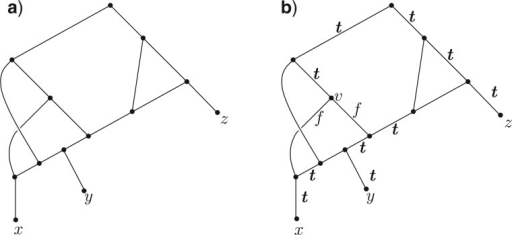 (a) A network that is not tree-based, even though it satisfies the antichain-to-leaf property. That this network fails to be tree based can be verified by applying Corollary 3; starting with the arcs in  labeled  (shown in bold in (b)) and applying the conditions ()′ and ()′ repeatedly, we are forced to label both of the arcs outgoing from  by , and at the next step ()′ would assign one of these two arcs a second label .