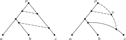 A network that is based on a tree  (left) and displays  (right), but is not based on the tree . Notice that in the right-hand network, vertex  requires a linking arc to be attached to another linking arc.