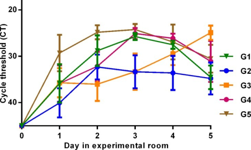 Viral excretion.IAV was detected by RRT-PCR of the matrix gene from daily fecal samples. The Y-axis displays cycle threshold (CT) values as a quantitative measure of viral excretion. Samples with CT values ≥ 45 were considered negative. The X-axis displays which days of the experiment samples were collected from the Mallards. G1 = two birds in each of three experiments (n = 6), etc. G1 and G2 were OC exposed, G3 was OC exposed day 0–2, and G4 and G5 were unexposed. Value points display mean CT values of 6 samples and error bars display standard errors of the mean (SEM). No significant difference in excretion was detected between drug-exposed (G1 and G2 with resistant genotype NA-292K) and unexposed (G4 and G5 with wild type genotype NA-292R) birds day 1, 4 or 5, while drug-exposed birds had lower virus excretion levels day 2 and 3(P = 0.034).