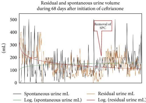 Course of residual urine volume and spontaneous urine volume after initiation of ceftriaxone during three weeks and during 6 weeks after discontinuation of ceftriaxone; SPC: suprapubic catheter.