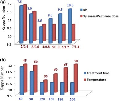 Effect of enzyme dose, pH, treatment time, and temperature on pulp biobleaching. a These experiments were performed by treating the pulp at 55 °C for 180 min. For enzyme dose optimization, pH was set at 8.5, and for pH optimization, 4.0 IU of xylanase and 0.8 IU of pectinase dose per g of pulp were used. b These experiments were performed at pH 8.5 and enzyme dose of 4 IU of xylanase and 0.8 IU of pectinase per g of pulp. For treatment time optimization, reaction was allowed to proceed at 55 °C, and for temperature determination, treatment time was 120 min
