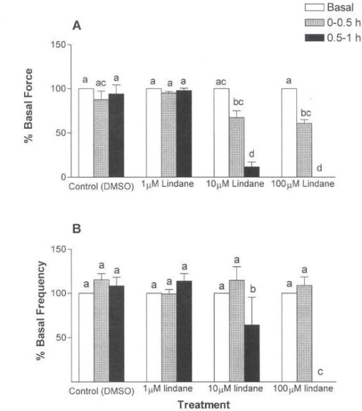 Time- and concentration-related effects of lindane on uterine contraction force (A) and frequency (B). Uterine strips were exposed to lindane (1, 10 or 100 μM) as described in Figure 1. The average peak force of contraction and the average frequency of contraction were calculated relative to basal (pretreatment) values, as described in Methods, over 30-min intervals of a 1-h exposure. Changes in contraction force and frequency were analyzed by separate repeated measures analysis of variance (ANOVA) for concentration, exposure duration, and interaction effects, with repeated measures on exposure duration. Lindane decreased uterine contraction frequency and force in concentration-dependent and time-dependent manners, with a significant interaction between concentration and exposure duration (ANOVA, p ≤ 0.001). Vertical bars with different letters have means that are significantly different from each other in pairwise comparisons (Student-Newman-Keuls, p ≤ 0.05). Values shown are mean ± SEM of 7 uterine strips. Error bars not visible are too small to be displayed graphically.
