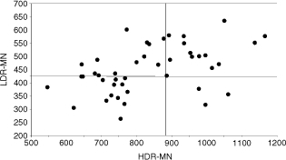 Correlation between induced MN yields after HDR and after LDR irradiation for breast cancer patients. The vertical line represents the cut-off point between sensitive/non-sensitive after HDR irradiation and the horizontal line represents the cut-off point between sensitive/non-sensitive after LDR irradiation.