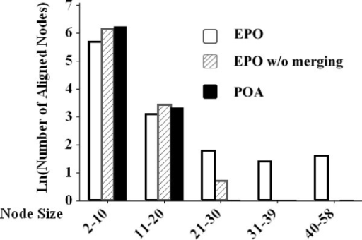 Comparison of EPO, EPO-NoMerge and POA. Distribution of aligned nodes produced by the EPO algorithm, EPO-NoMerge (i.e, first stage of the EPO algorithm), and the traditional POA algorithm. The histogram is the number of aligned nodes (y-axis) versus the size of aligned nodes (x-axis).