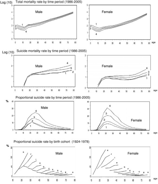 Sex-age specific total mortality rates, suicide rates and proportional suicide rates from 1986 to 2005 and proportional suicide mortality by cohort from 1924 to 1978. Time period: 1 = 1986–1990 2 = 1991–1995 3 = 1996–2000 4 = 2001–2005. Birth cohort: A: 1924–1928, B: 1929–1933, C: 1934–1938, D: 1939–1943, E: 1944–1948, F: 1949–1953, G: 1954–1958, H: 1959–1963, I: 1964–1968, J: 1969–1973, K: 1974–1978.
