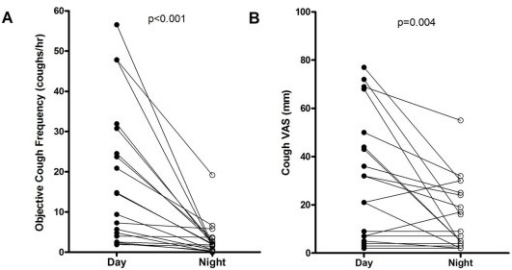 Objective cough frequency (A) and cough VAS scores (B) for day and night in patients with IPF.