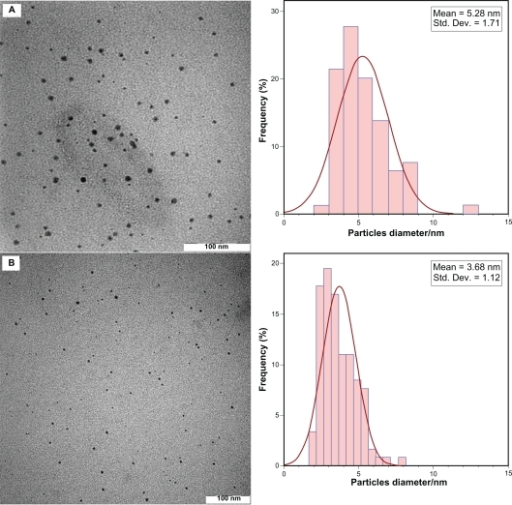 Transmission electron microscopy images and corresponding size distributions of AGG60 (A) and AG60 (B).