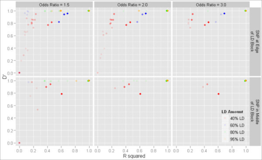 D' and r2 for one-locus models chosen by MDR. D' and r2 between models selected by MDR and the functional locus in cases where MDR picked a one-locus model. Points with no transparency indicate a count of at least 20 models.