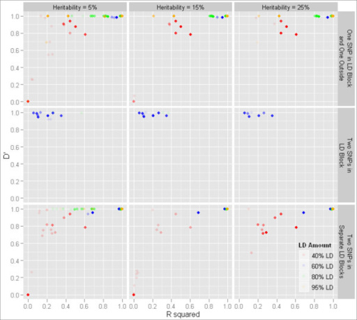 D' and r2 for two-locus models chosen by MDR. D' and r2 between each locus in models selected by MDR and each of the functional loci in cases where MDR picked a two-locus model. Solid points indicate a count of at least 20 models.