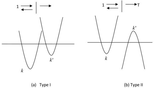 E-k for (a) type I and (b) type II superlattices, with energy at horizontal line.