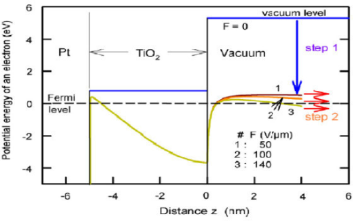 Typical SSE with TiO2 on Pt. Applied E field increases from 1: 50 V/μm, to 2: 100 V/μm, to 3: with 140 V/μm, showing increasing electron tunneling from EF, left, to the vacuum, right.