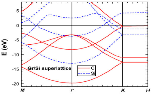 Band structure of graphene/Si superlattice with EF = 0. Solid and dashed are for the graphene and Si, respectively.EF is shifted above the linear dispersion at the k-point.