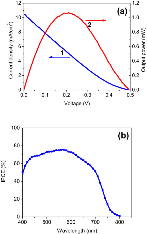 Photovoltaic performance of ZnO/CdSe core/shell solar cells. (a) Photocurrent density and voltage characteristic (curve 1) and the power output (curve 2) of the ZnO/CdSe core/shell nanoneedle array-based solar cells under 100 mW/cm2 of simulated AM1.5 spectrum. (b) IPCE spectra of the same solar cell.