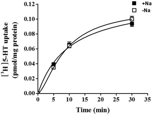 Time-course of 5-HT uptake in HBVSMCs. [3H]5-HT uptake (1 μM, 2 μCi/mL) was measured in HBVSMCs in the presence or absence of Na+ as indicated. Values are means ± SEM of three experiments carried out in triplicate.