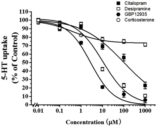 Effects of various transporter inhibitors on 5-HT uptake in HBVSMCs. [3H]5-HT uptake (1 μM, 2 μCi/mL) was measured at room temperature for 30 min in the presence of various concentrations of citalopram (■), desipramine (□), GBR12935 (●), and corticosterone (◯). Values are means ± SEM of three experiments carried out in triplicate.