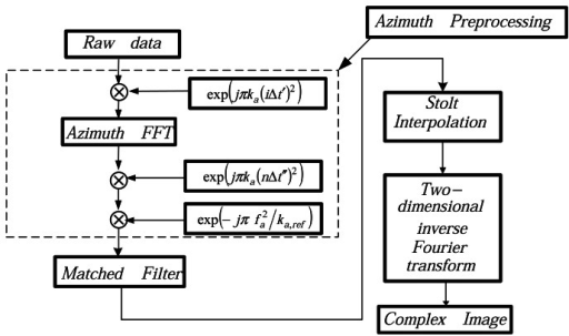 Sketch of azimuth preprocessing.The data processing using the modified Omega-K algorithm.