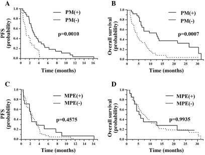 Kaplan-Meier survival curves of (A) PFS and (B) OS according to PM. Kaplan-Meier survival curves of (C) PFS and (D) OS according to MPE. PFS, progression-free survival; OS, overall survival; PM, pulmonary metastasis; MPE, malignant pleural effusion.