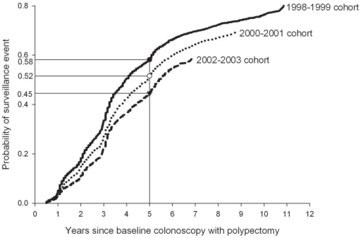 Kaplan-Meier estimates of probability of first surveillance event, stratified by cohort based on date of baseline colonoscopy with polypectomy.