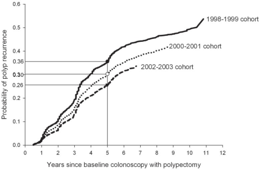 Kaplan-Meier estimates of polyp recurrence as indicated by surveillance polypectomy, stratified by cohort based on date of baseline colonoscopy with polypectomy.