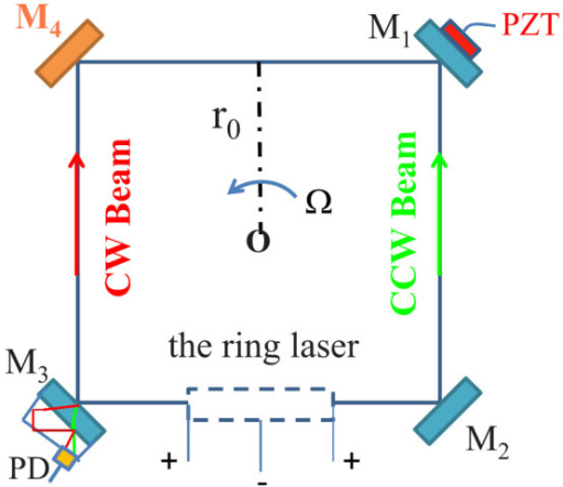 schematic of superluminal ring laser gyro with four hig open i colt m4 exploded diagram schematic of superluminal ring laser gyro with four high reflectivity mirrors (m1, m2