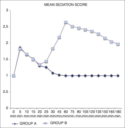 Mean sedation score of Group A (n = 50) and Group B (n = 50)