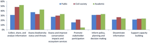 Perceived benefits of using global data within a dashboard approach, by sector.Number of respondent is 51 for public sector, 60 for civil-society, and 21 for academic sector.
