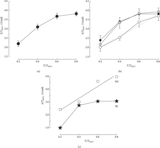 Relationships between torque (abscissa) in fraction of the torque produced during a maximal voluntary contraction (TMVC) and stiffness normalized to TMVC. In (a), all the subjects (n = 27). In (b), comparison of groups H (black dots), M (grey dots), and L (empty circles). In (c), the results of the best performer in countermovement jump (BJ) are compared with those of the worst performer (WJ).