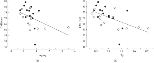 Relationship between vertical jump (CMJ) and the indices of curvature (ratio α2/α1, TC) of the torque-stiffness relationship. The same symbols as in Figure 4.
