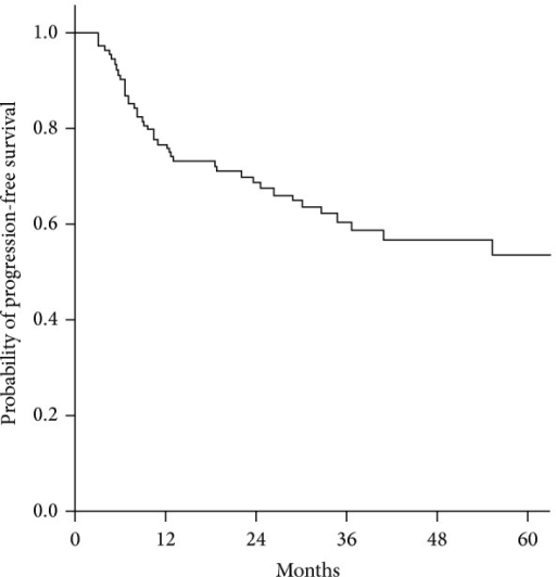 Kaplan-Meier plot of progression-free survival. The two-year progression-free survival rate of patients treated with weekly cisplatin-based chemotherapy in postoperative CCRT is 70.9%.