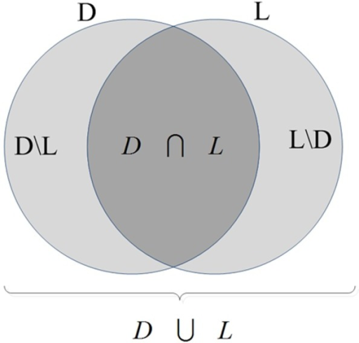 Schematic Venn diagram illustrating different possible regions considered for a detected region and an artificial lesion.